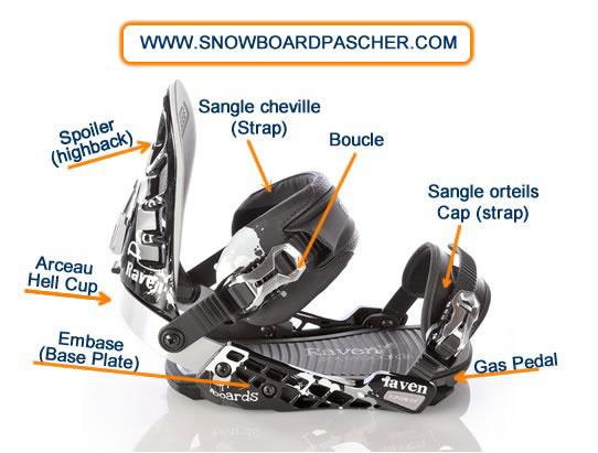 Détail des éléments qui composent une fixation de snowboard